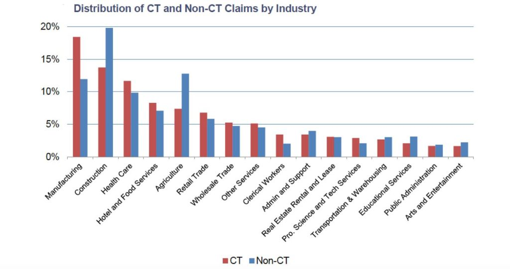 Taking on the High Cost of CT Claims for California Manufacturers
