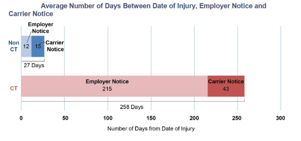 Average Number of Days Between Date of Injury, Employer Notice, and Carrier Notice