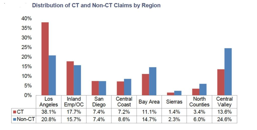 """Cumulative Trauma (""""CT"""") Claims: The New Cocaine of the California Worker's Compensation System"""