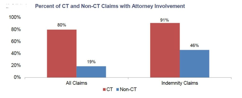 "Cumulative Trauma (""CT"") Claims: The New Cocaine of the California Worker's Compensation System"