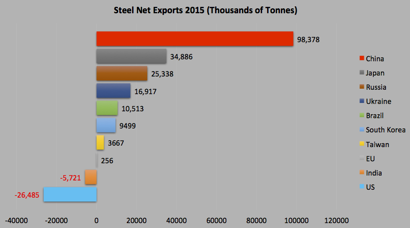 Steel Net Exports 2015